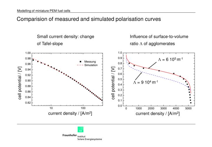 Comparision of measured and simulated polarisation curves