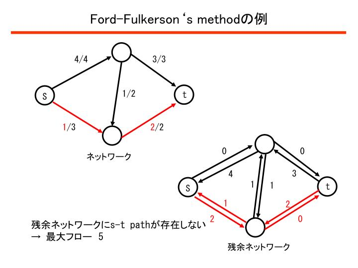 Ford-Fulkerson's method