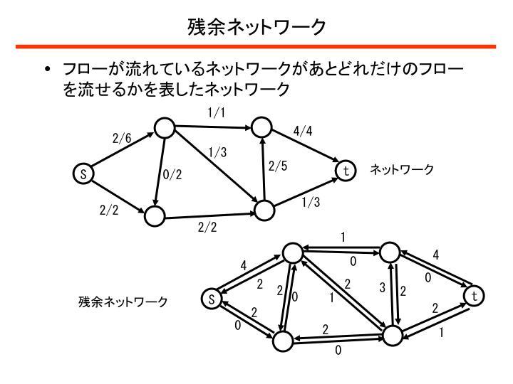 残余ネットワーク