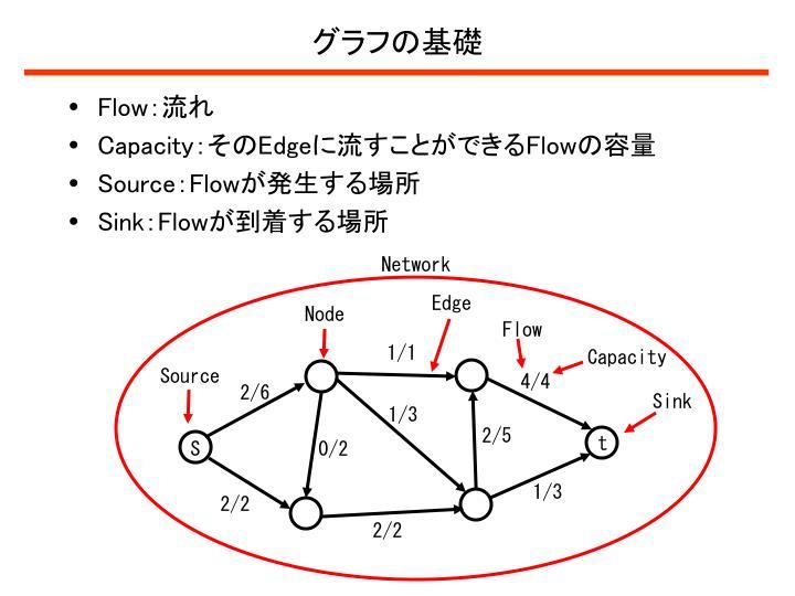 グラフの基礎