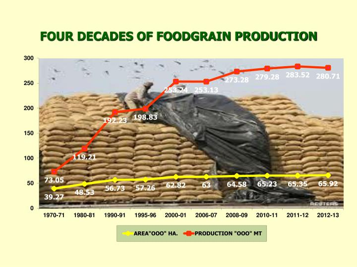 FOUR DECADES OF FOODGRAIN PRODUCTION