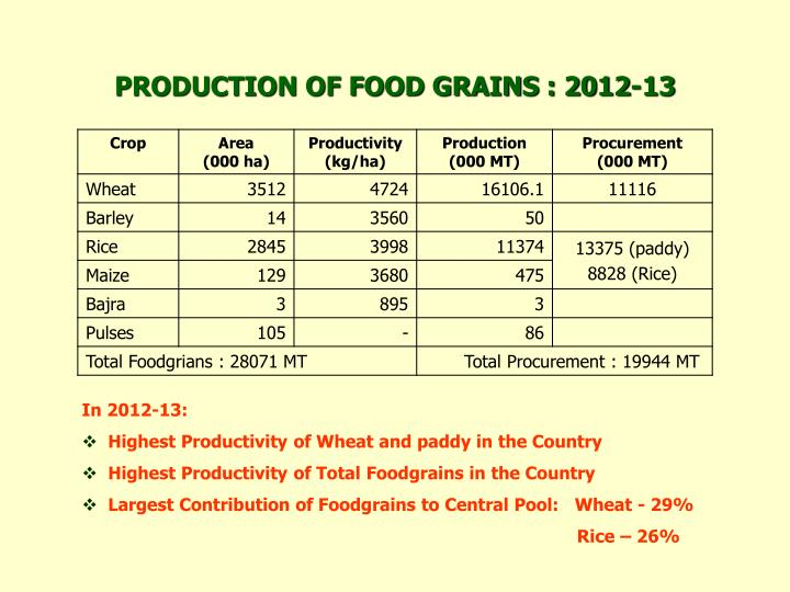 PRODUCTION OF FOOD GRAINS : 2012-13