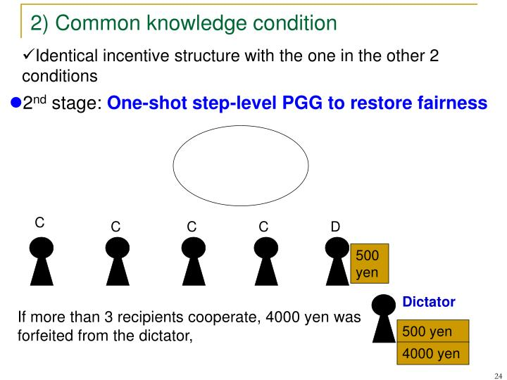 2) Common knowledge condition