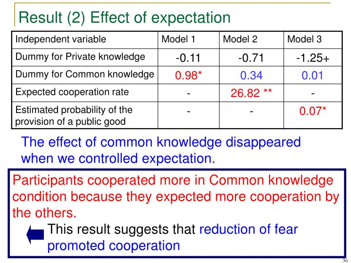 Participants cooperated more in Common knowledge condition because they expected more cooperation by the others.