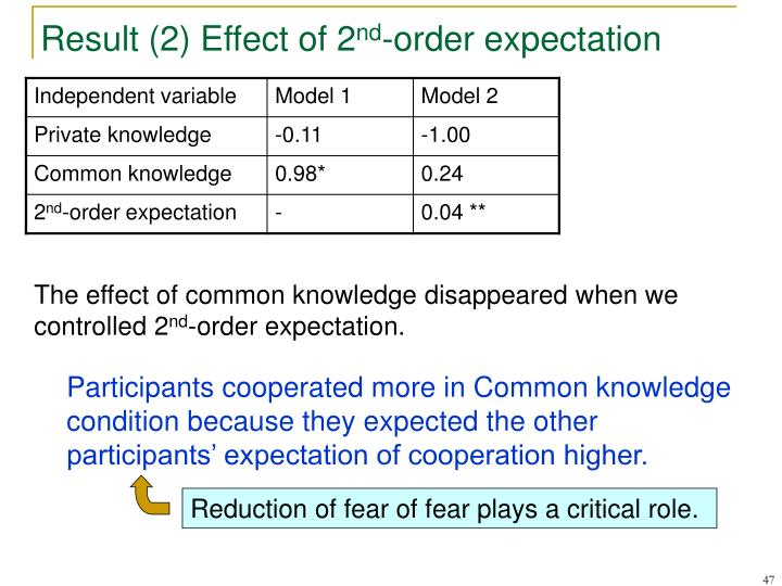 Result (2) Effect of 2