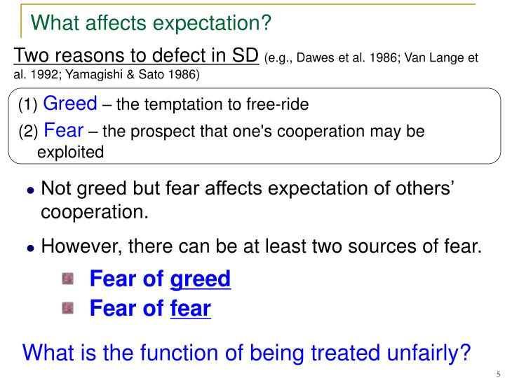 Fear of