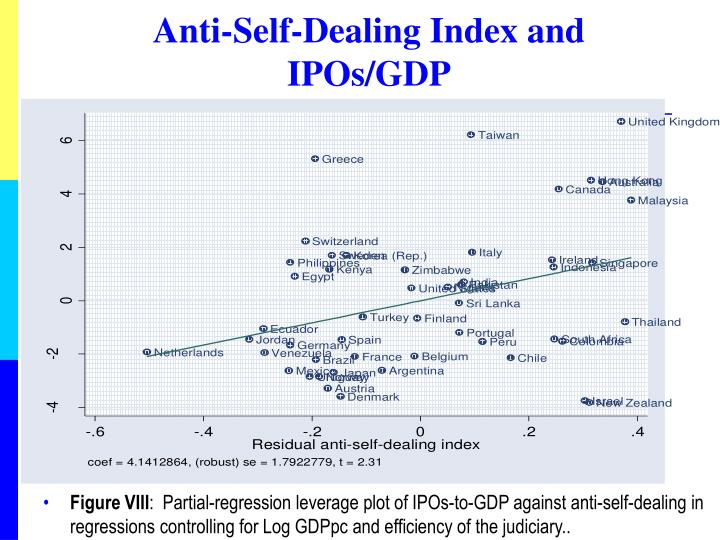 Anti-Self-Dealing Index and