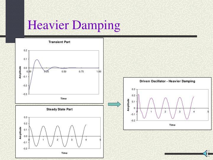 Heavier Damping