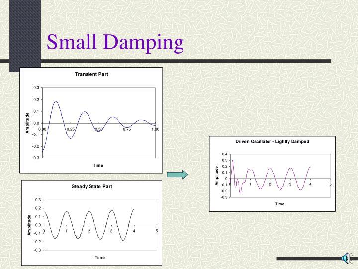Small Damping