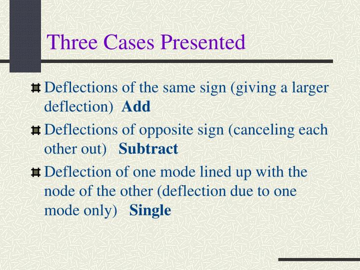 Three Cases Presented