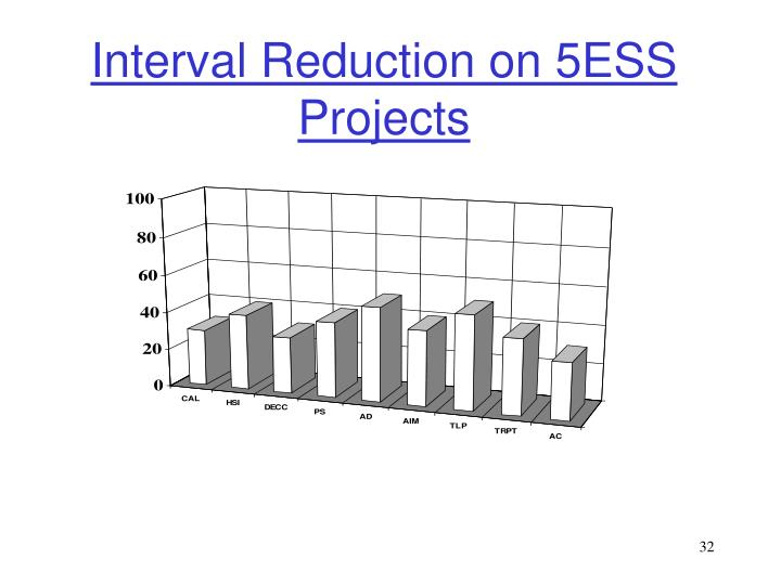 Interval Reduction on 5ESS Projects