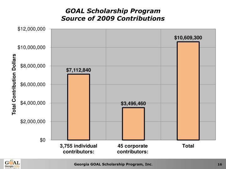 GOAL Scholarship Program                                                     Source of 2009 Contributions