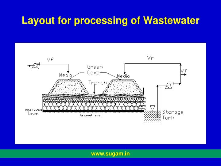 Layout for processing of Wastewater