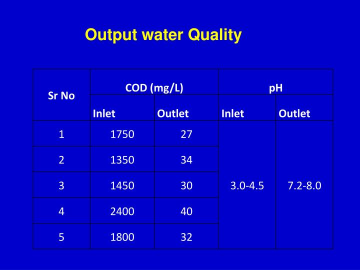 Output water Quality