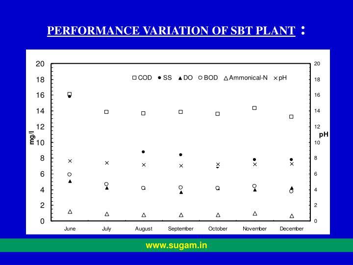 PERFORMANCE VARIATION OF SBT PLANT