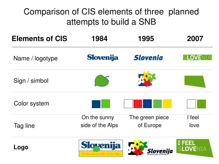 Comparison of CIS elements of three  planned attempts to build a