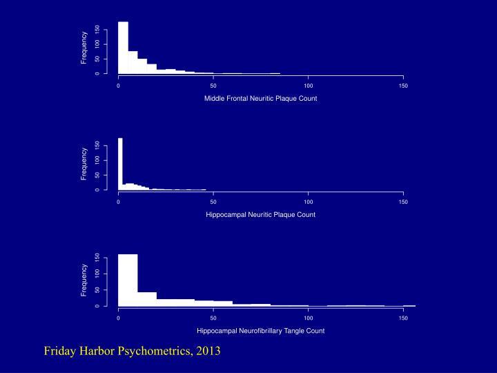Friday Harbor Psychometrics, 2013