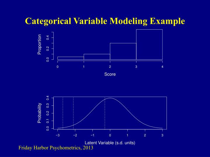 Categorical Variable Modeling Example