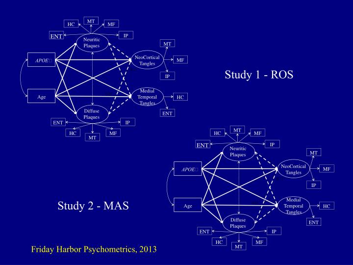 Study 1 - ROS