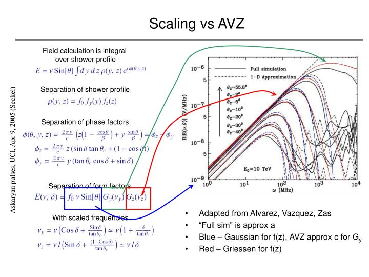 Scaling vs AVZ