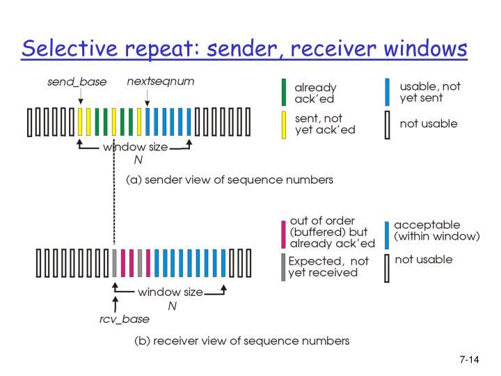 Selective repeat: sender, receiver windows