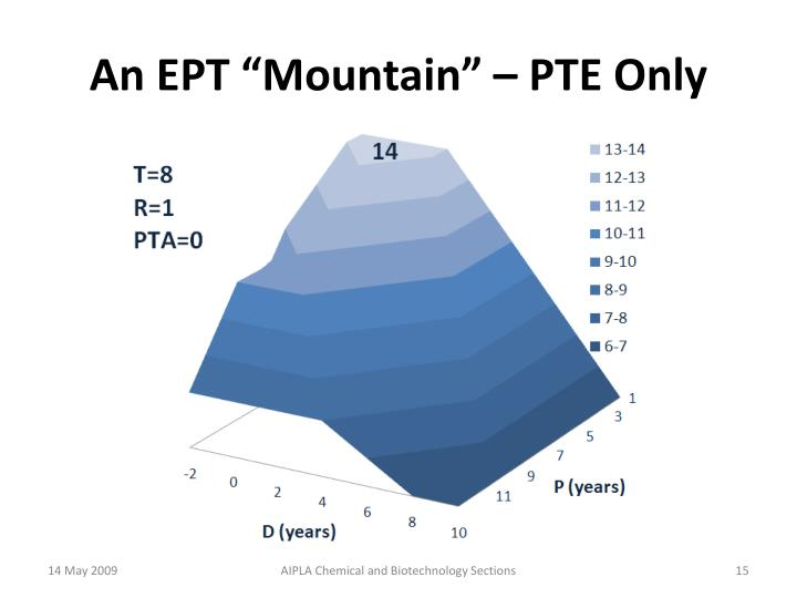 "An EPT ""Mountain"" – PTE Only"