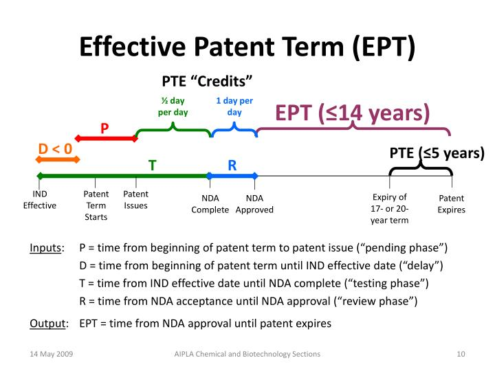 Effective Patent Term (EPT)