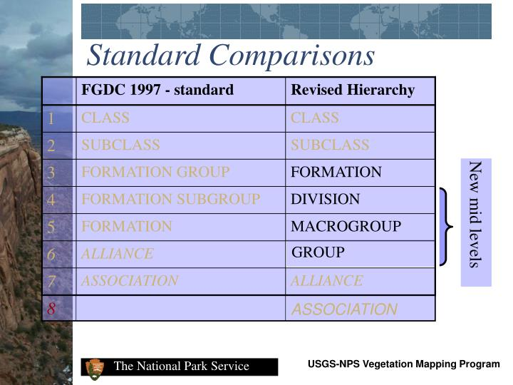 Standard Comparisons