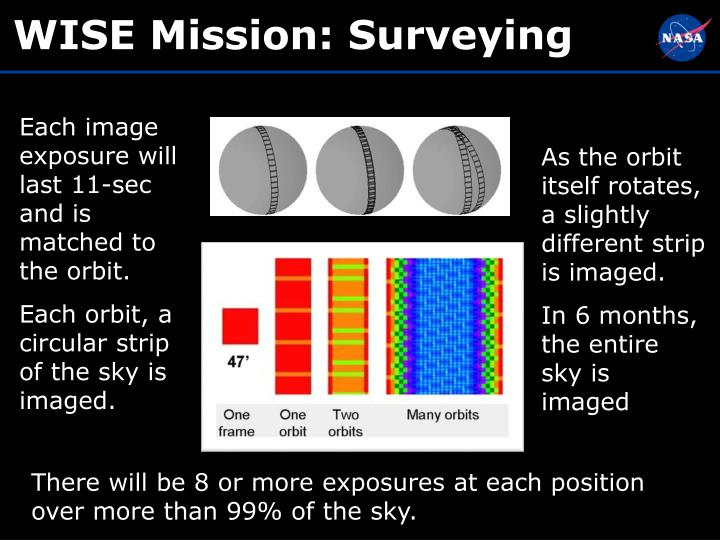 WISE Mission: Surveying