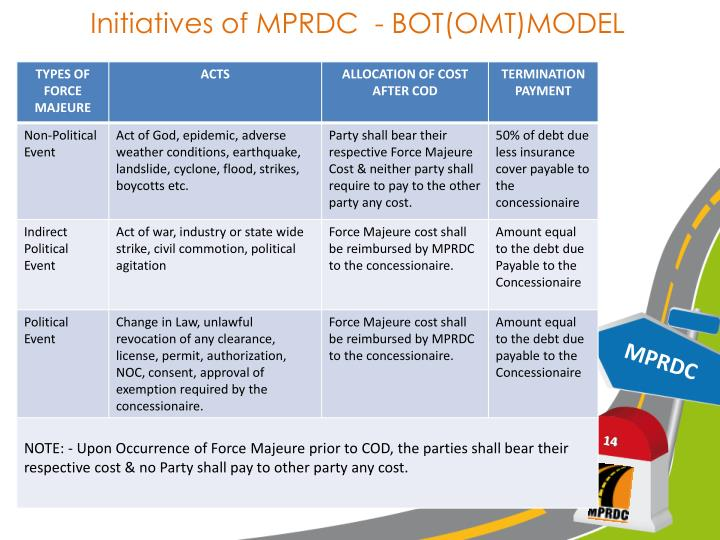 Initiatives of MPRDC  - BOT(OMT)MODEL