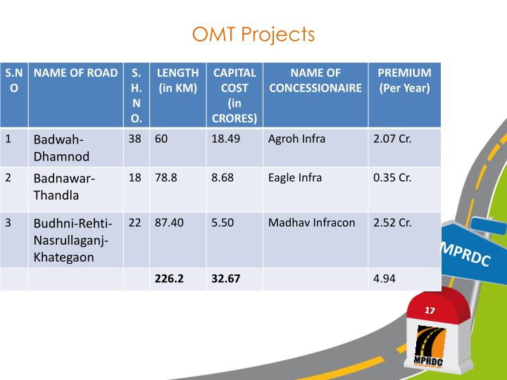 OMT Projects
