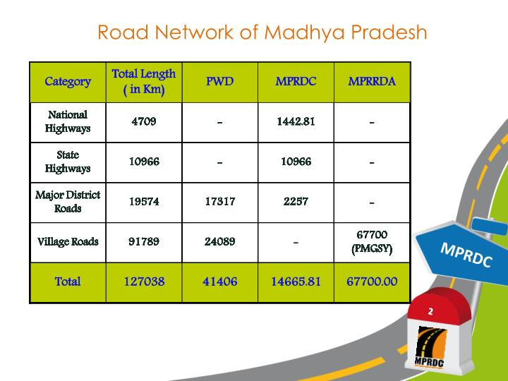 Road Network of Madhya Pradesh