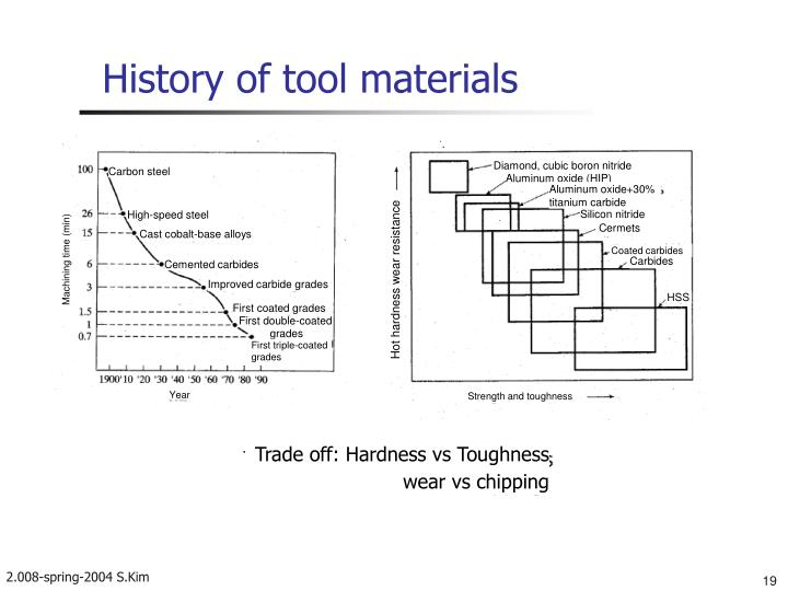 History of tool materials