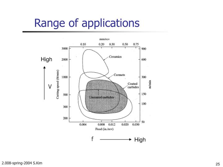 Range of applications