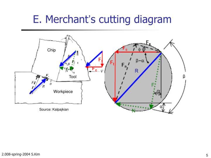 E. Merchant
