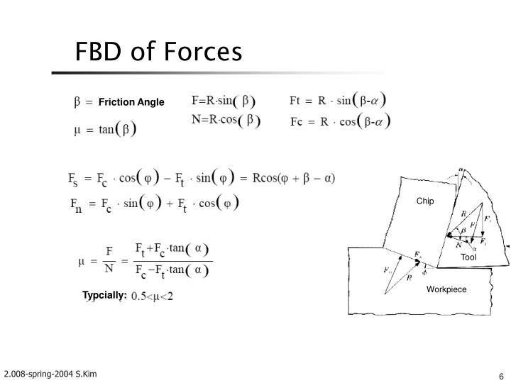 FBD of Forces