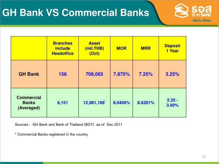 GH Bank VS Commercial Banks