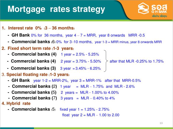 Mortgage  rates strategy