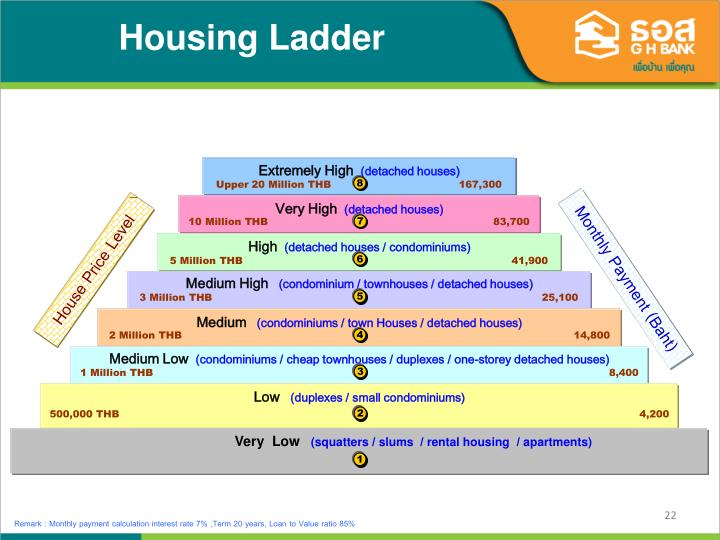 Housing Ladder