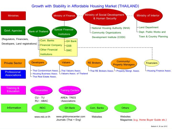 Growth with Stability in Affordable Housing Market (THAILAND)