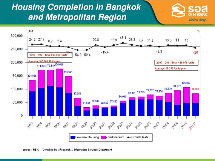 Housing Completion in Bangkok