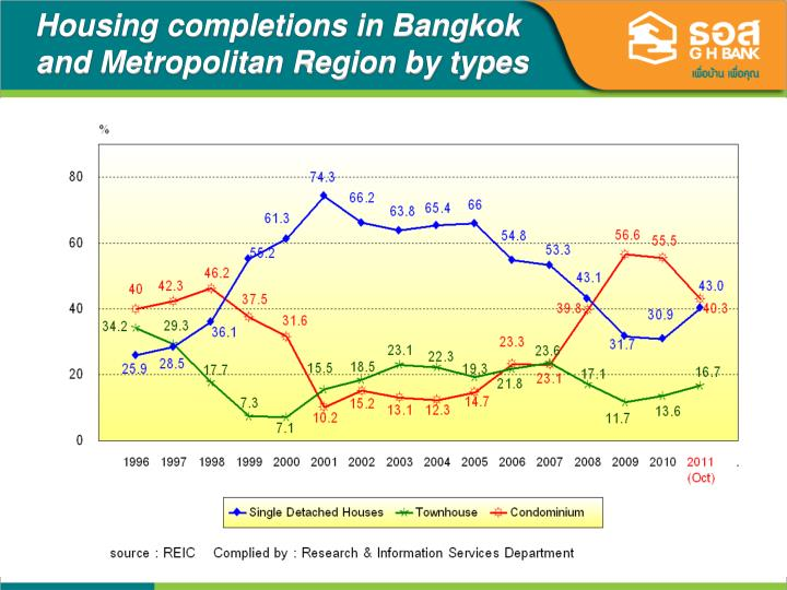 Housing completions in Bangkok