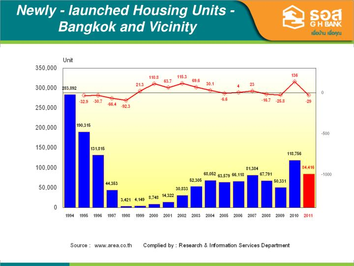 Newly - launched Housing Units -