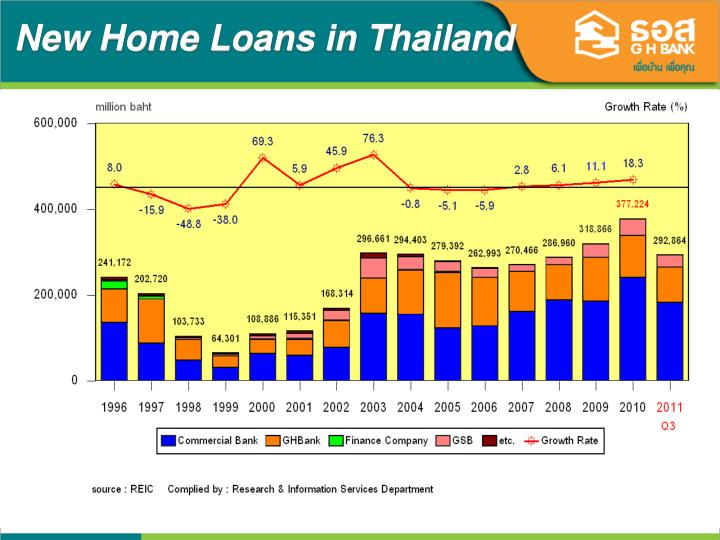 New Home Loans in Thailand
