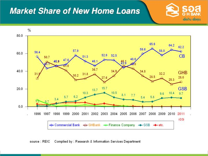 Market Share of New Home Loans