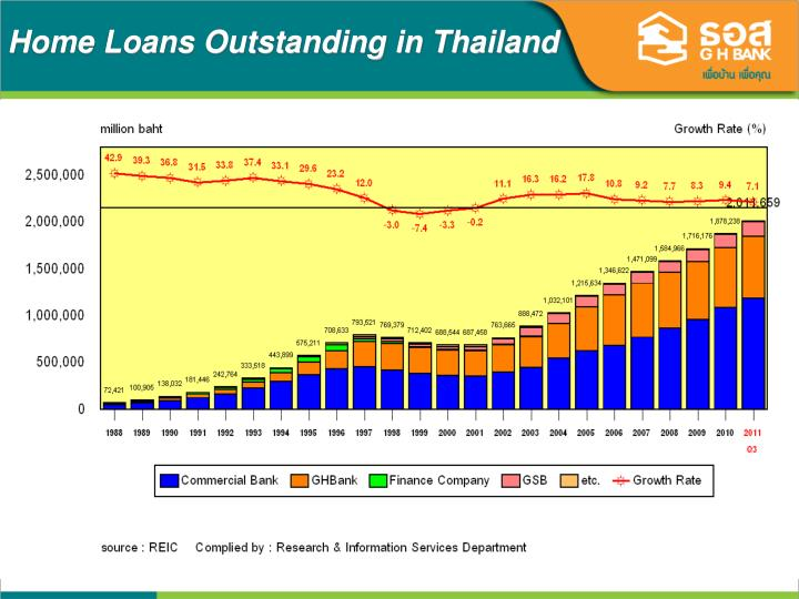 Home Loans Outstanding in Thailand
