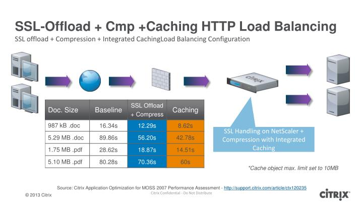 SSL-Offload + Cmp +Caching HTTP Load Balancing