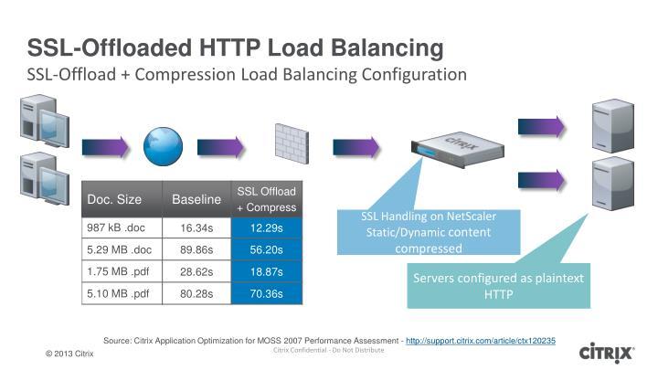 SSL-Offloaded HTTP Load Balancing