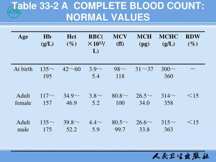 Table 33-2 A  COMPLETE BLOOD COUNT: NORMAL VALUES
