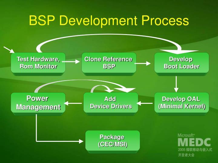 BSP Development Process